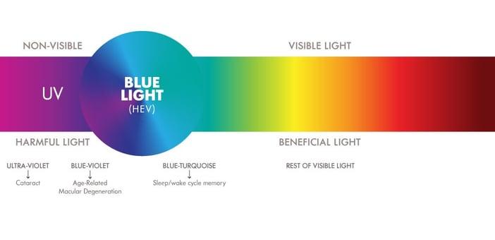 HEV Spectrum