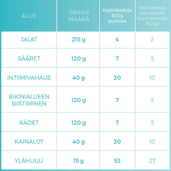 infotable_PER_product-use-amount-of-treatments_1000x1000px_FI